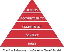 Five-Behaviors